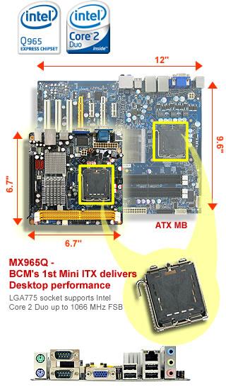 Mini ITX delivers Desktop Performance!